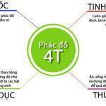 Liệu pháp 4T trong điều trị trào ngược dạ dày, thực quản